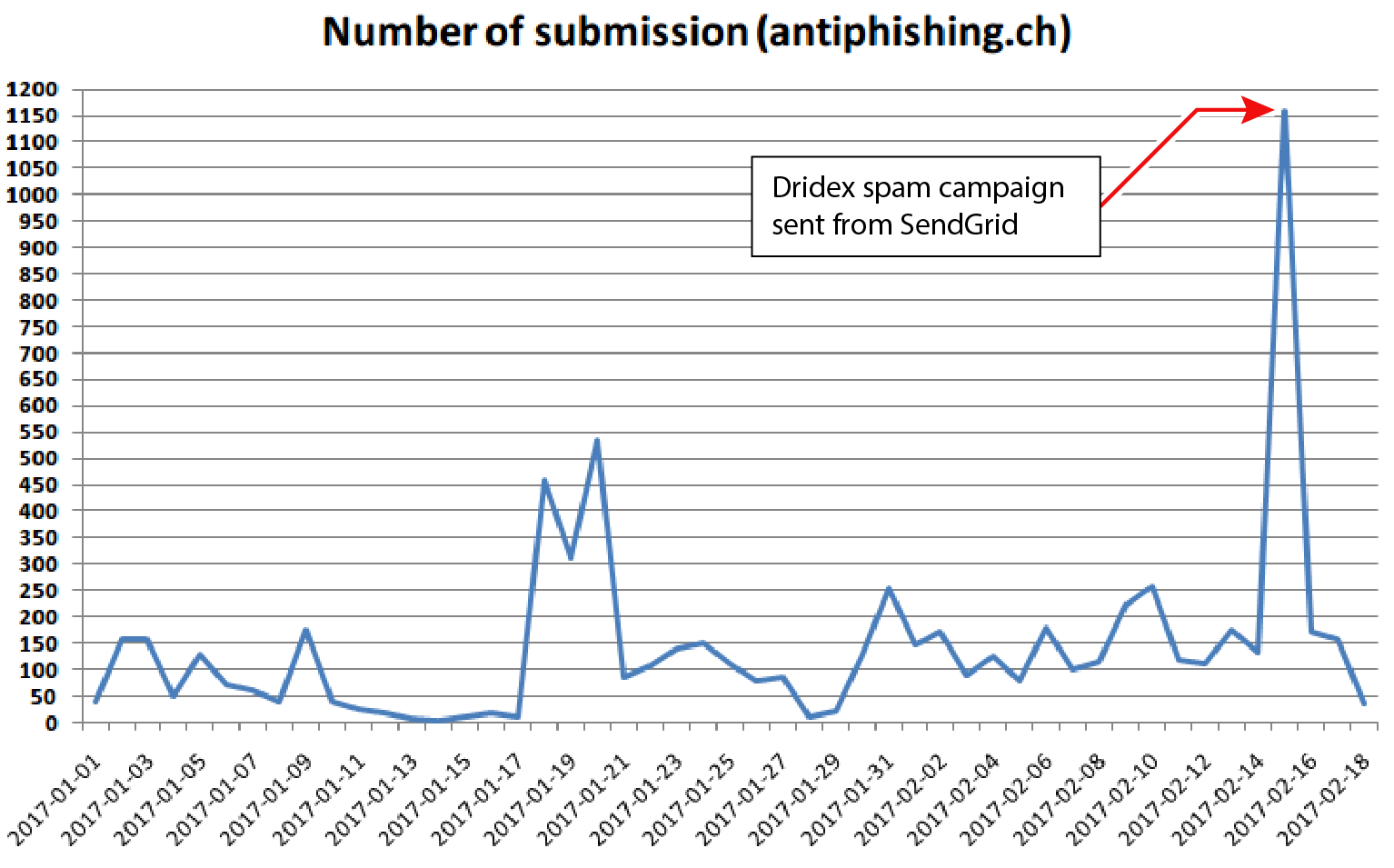 Number of submissions to antiphishing.ch